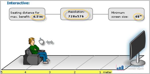Как выбрать диагональ телевизора, Расчёт для ЖК и LED